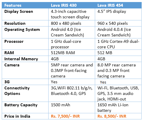 Comparison between Lava IRIS 430 and Lava IRIS 454