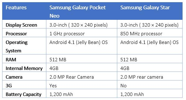 Comparison between Samsung Budget Phones