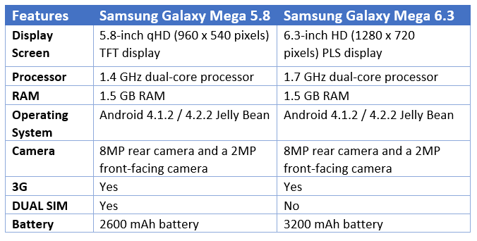 Comparison between Samsung Galaxy Mega Smartphone 5.8 and 6.3 Mobiles