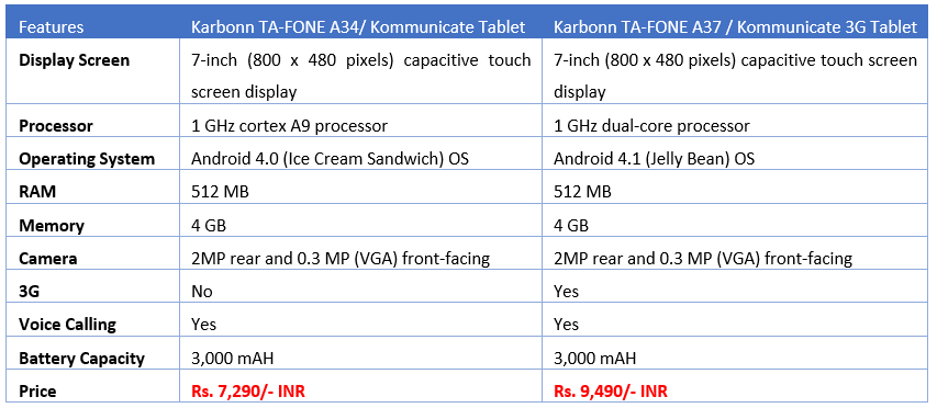 Comparison between Karbonn Kommunicate Tablets