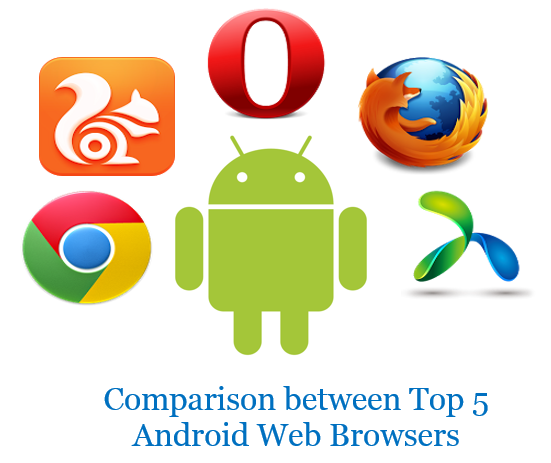 Comparison of Top 5 Android Web Browsers