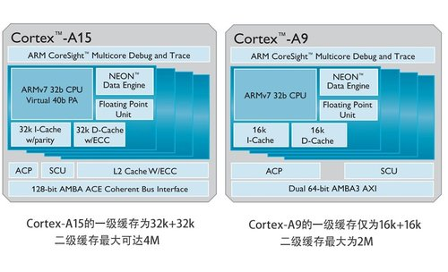 Cortex A15 Beyond/VS Cortex A9