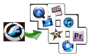 iOrgSoft SWF Converter