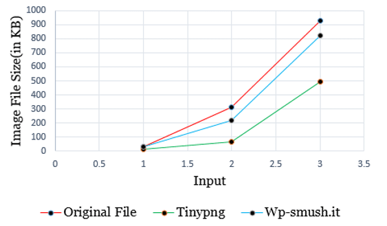 Comparison between Tinypng.com and Wp-Smush.it