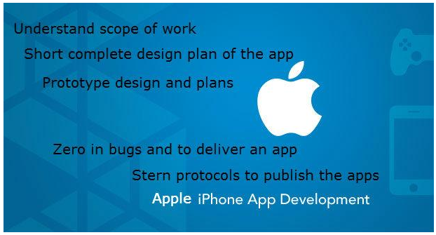 App Development Stages