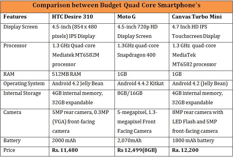 HTC Desire 310 Vs Moto G