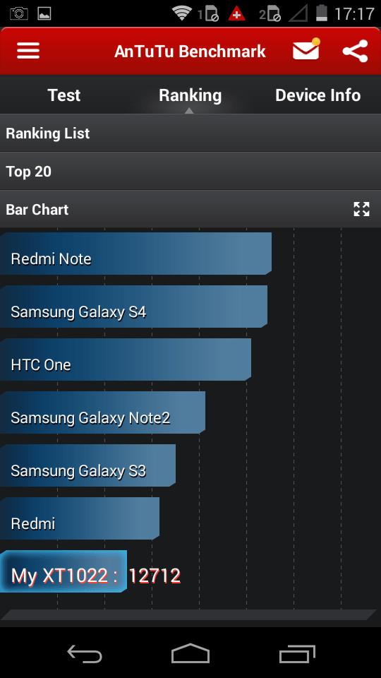 Motorola Moto E AnTuTu Bar Chart