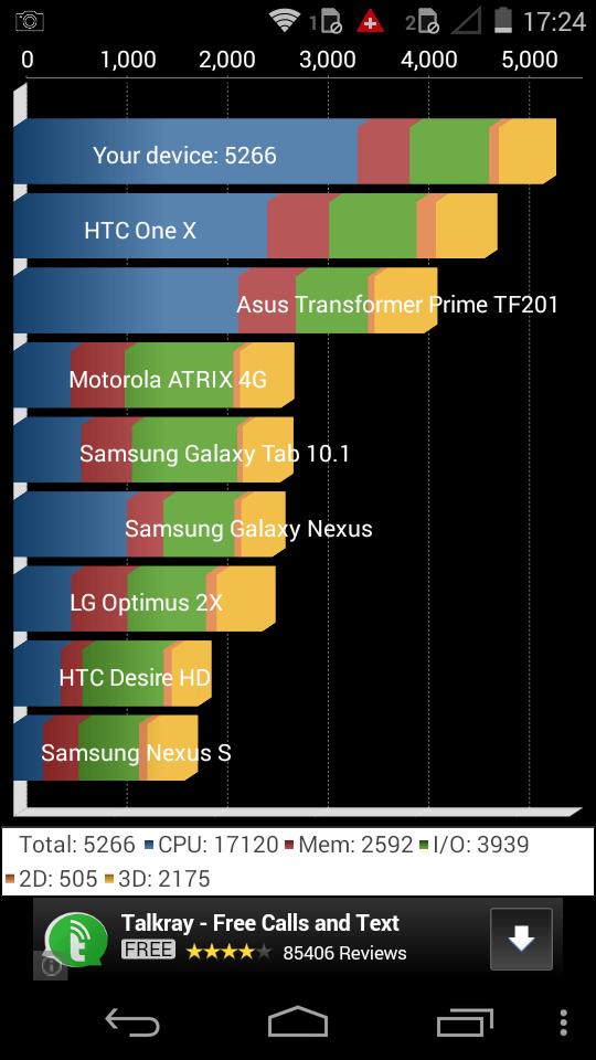 Motorola Moto E Quadrant Benchmark Results
