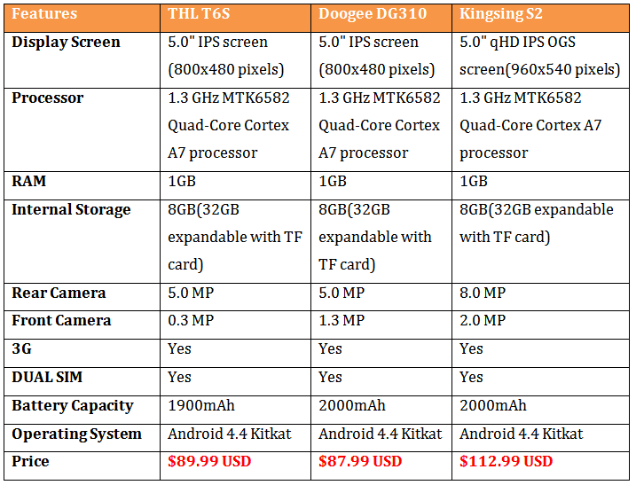 Comparison between Top 3 MTK6582 1.3 GHz Quad-Core Mobiles