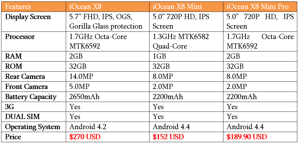 Comparison between iOcean X8 Mobile Phones