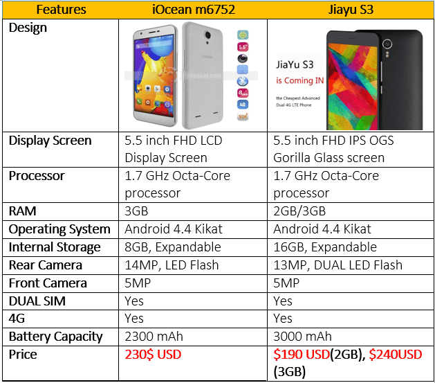 Cheap device comparison