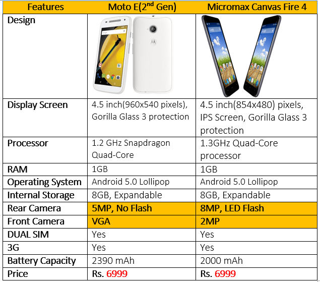 Micromax Canvas Fire 4 Vs Moto E 2nd Gen