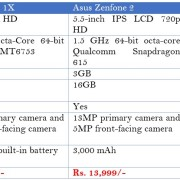 Comparison between Mobile Phone with 3GB RAM