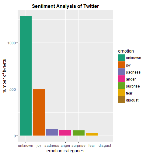 Twitter Sentiment Analysis using R Programming
