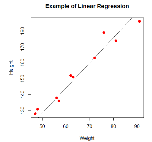 Linear Regression using R - Output1