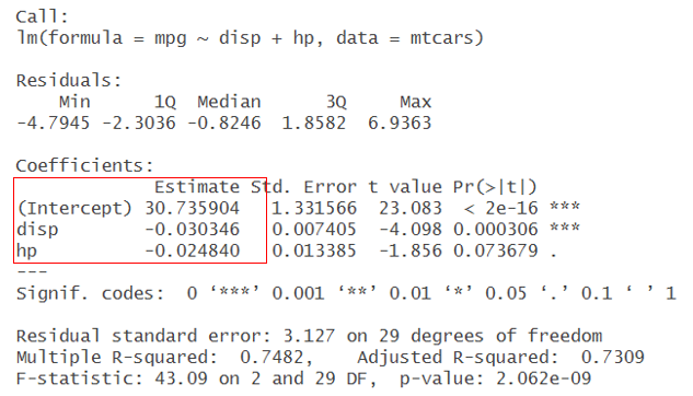 Tutorial on Multiple Regression using R Programming on mtcars Dataset - 2