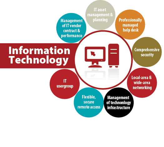 information technology and productivity a review Information technology and productivity: a review of the literature erik brynjolfsson and shinkyu yang mit sloan school of management cambridge, massachusetts abstract in recent years, the relationship between information technology (it) and productivity has become a source of debate.